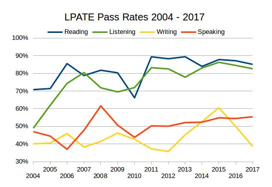 Chart showing Language Proficiency Assessment Test pass rates from 2004 to 2016.