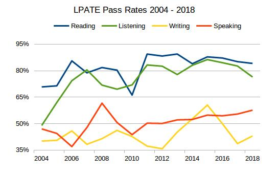 Chart showing Language Proficiency Assessment Test pass rates from 2004 to 2018.